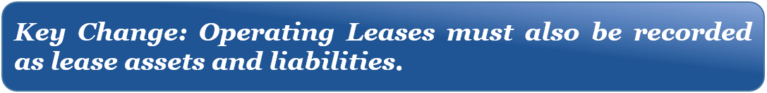 Under FASB 842, operating leases must be added to Balance Sheet
