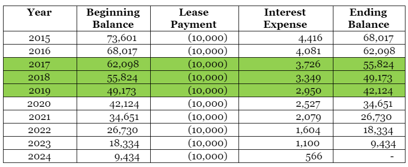 IFRS 16 transition for lessee example 2 table 2