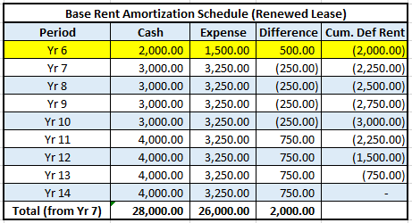 Accounting For Tenant Improvement Allowance