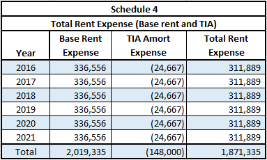 Total rent expense screenshot