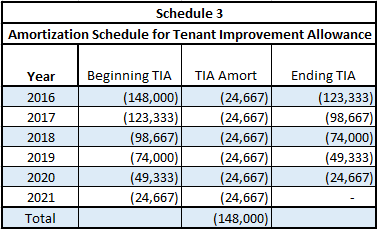 Amortization Schedule for tenant improvement allowance