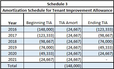 Amortization Schedule for tenant improvement allowance
