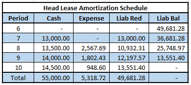 headlease-schedule-after-cease-use-date