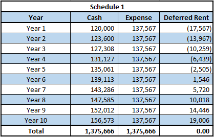 Initial Condition Amortization Schedule