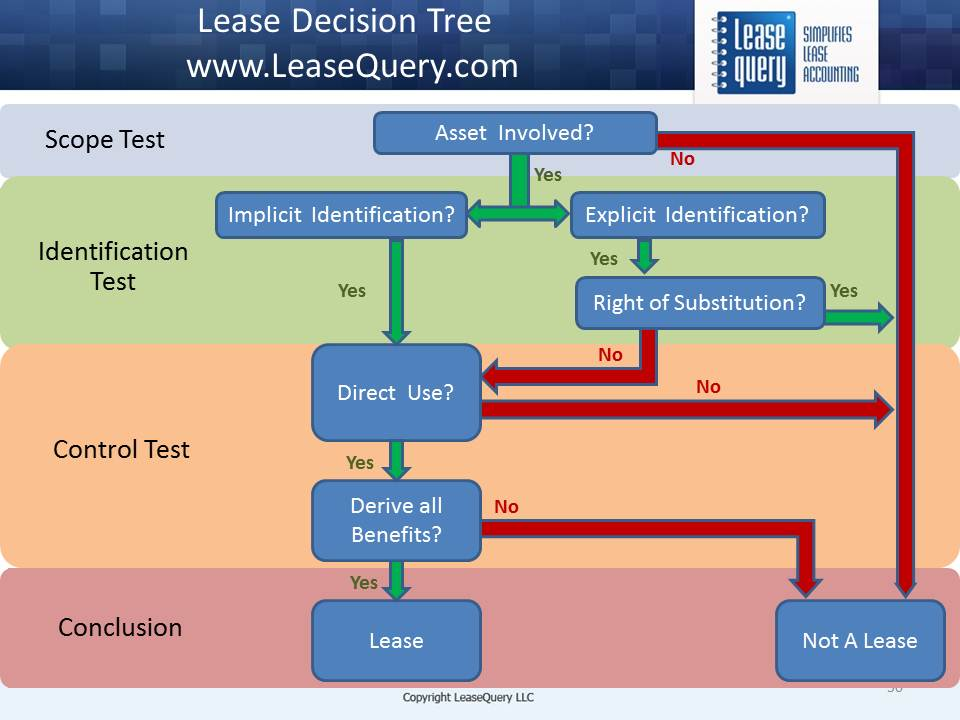 LeaseQuery lease decision tree