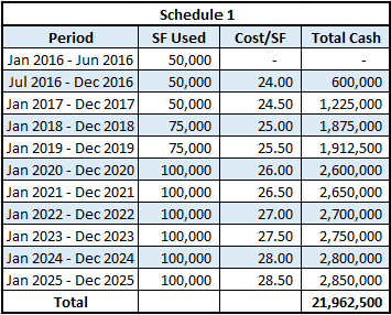 must takes lease calculation schedule 1
