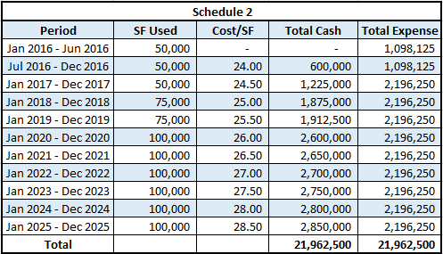 must takes lease calculation schedule 2