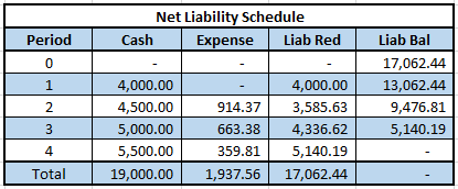 net-liability-amortization-schedule