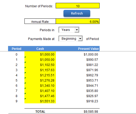 Using Excel To Calculate Present Value Of Minimum Lease Payments