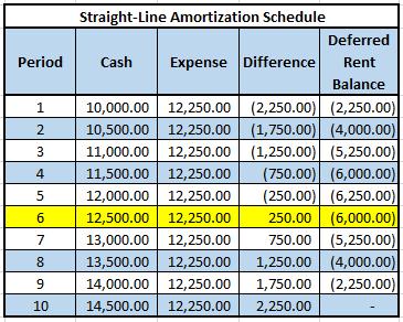 straightline-amortization-schedule