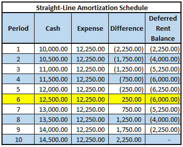straightline-amortization-schedule