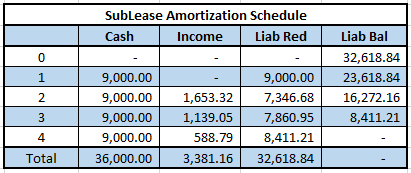 sublease-amortization-schedule