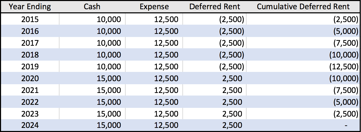 current lease accounting standard schedule