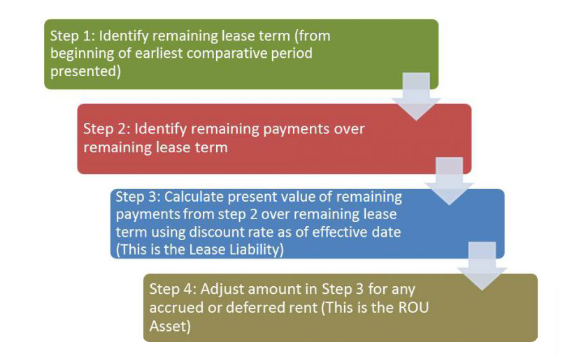 Lease accounting type b to type a step by step