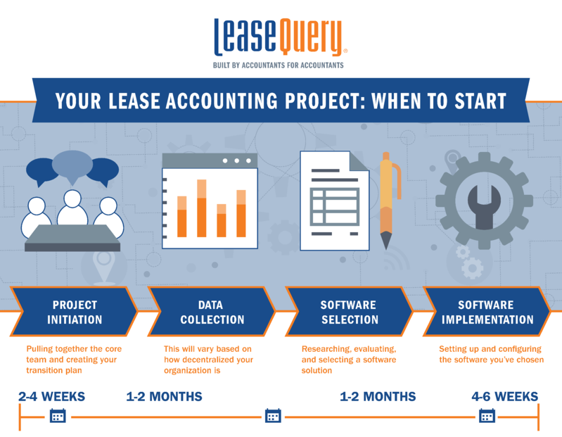 Infographic-Your Lease Accounting Project When to Start-01