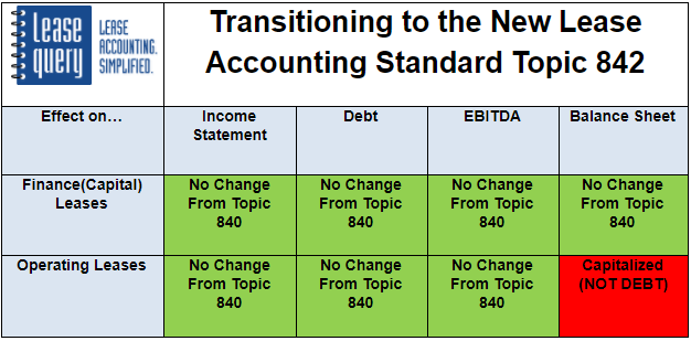 transition to new standards table